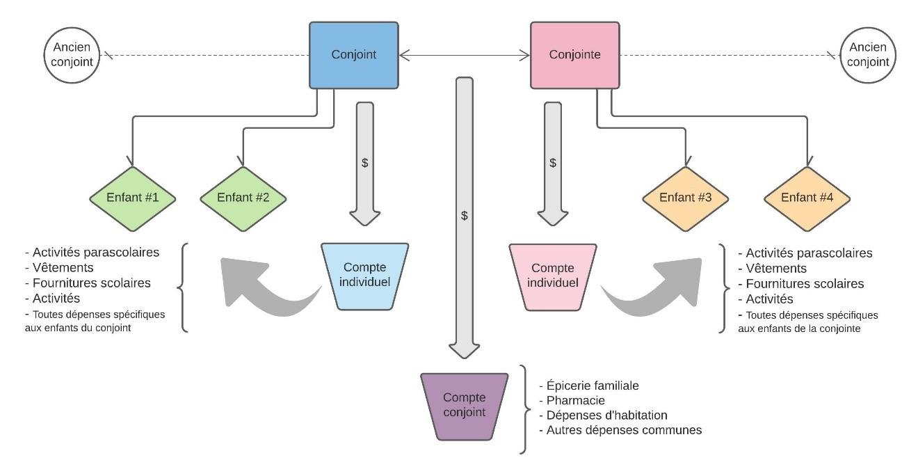Model 1: Each Partner Assumes the Expenses for Their Children
